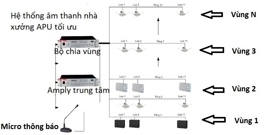 Sơ đồ nguyên lý hệ thống âm thanh thông báo