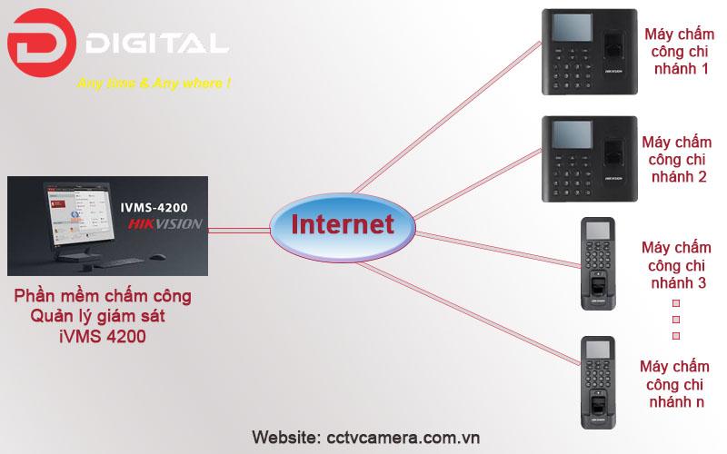 Giải pháp quản lý máy tập trung máy chấm công Hikvision