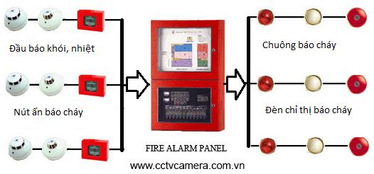 hệ thống báo cháy cơ bản